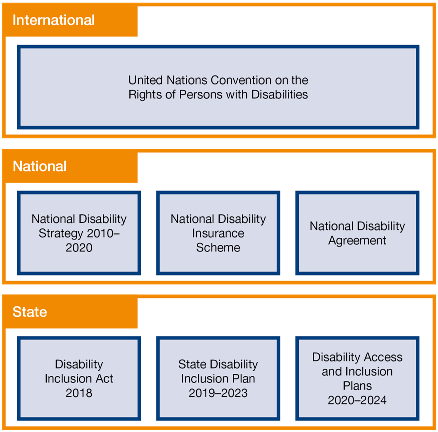 Strategic alignment of Disability Access and Inclusion Plans, which are divided into international, national and state. International is the United Nations Convention on the Rights of Persons with Disabilities. National has three items: 1. National Disability Strategy 2010 to 2020, 2. National Disability Insurance Scheme and 3. National Disability Agreement.  State has three items: 1. Disability Inclusion Act 2018; 2. State Disability Inclusion Plan 2019 to 2023 and 3. Disability Access and Inclusion Plans 2020 to 2024.